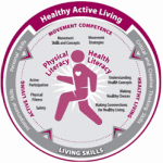 Healthy Living Chart for PE Assessment
