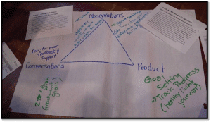 Conversations Observations and Product Chart