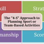 4-S Approach to Planning Team-Based Activities or Sport