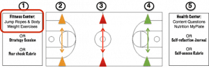Smart Sidelines and SSGs