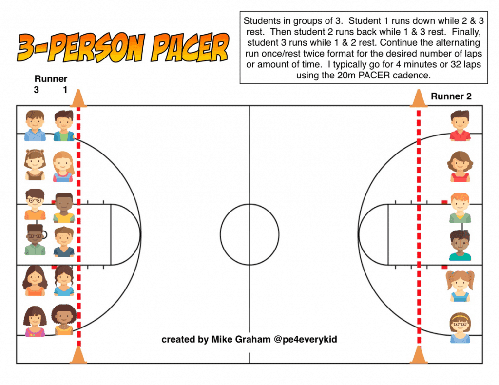 3-Person Pacer Test Diagram