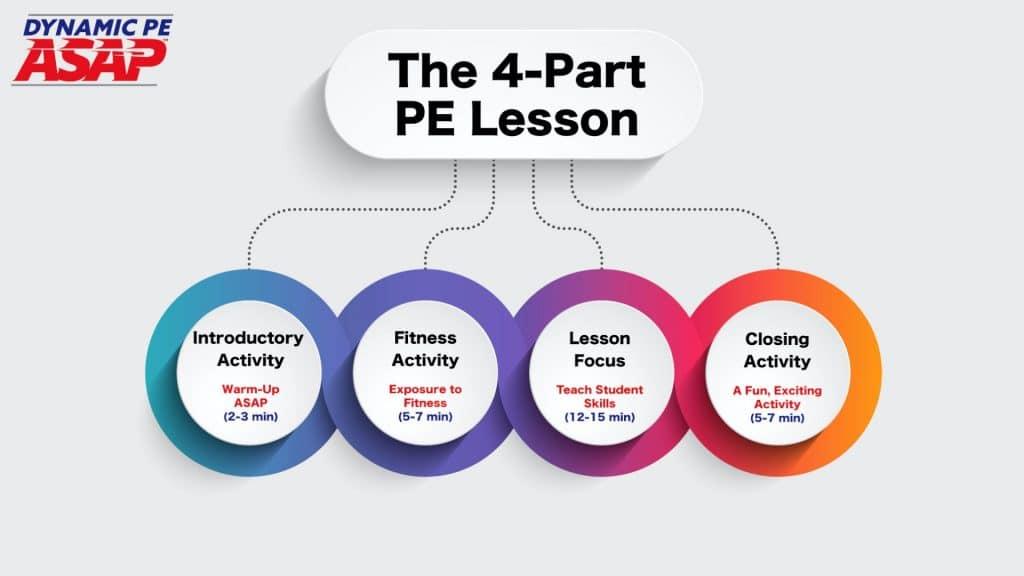 96 The 4 Part Lesson Plan